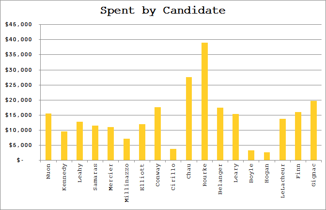Candidates listed from left to right by number of votes.