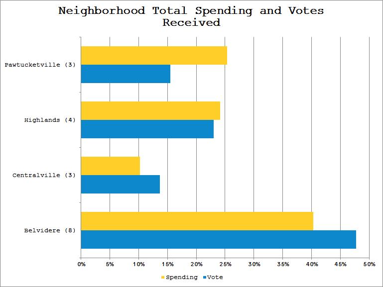 NeighborhoodSpendingVsVotes