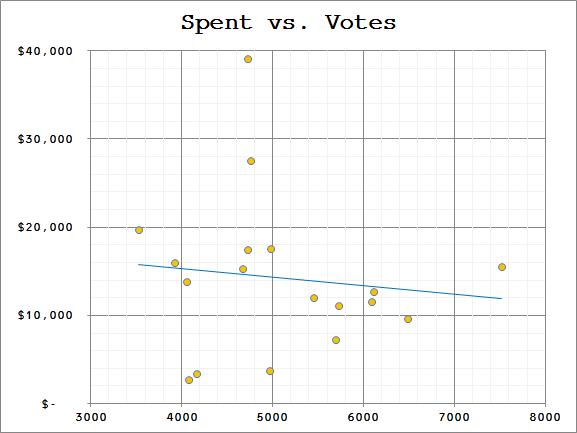 Spent vs Votes